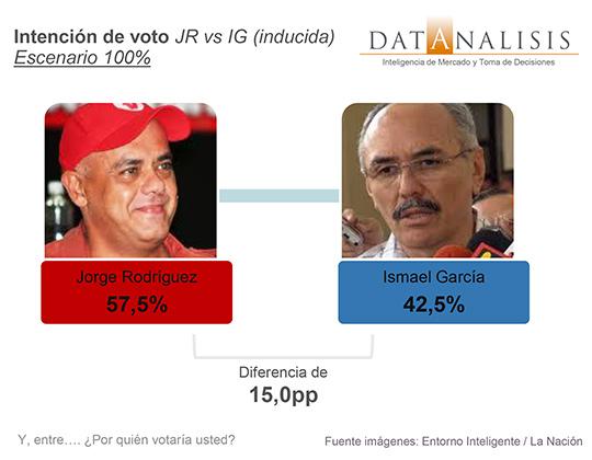 Jorge Rodríguez gana en Caracas (Estudio Datanalisis p.18)