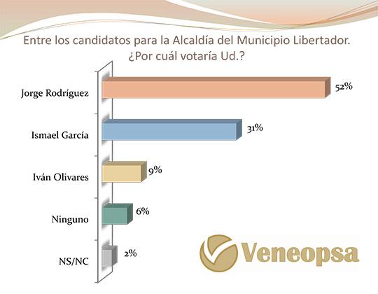 Jorge Rodríguez gana en Caracas (Estudio Veneopsa p.21)