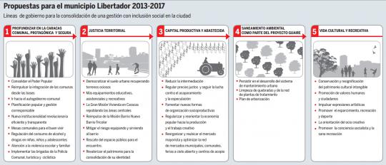 Propuestas para el municipio Libertador 2013-2017