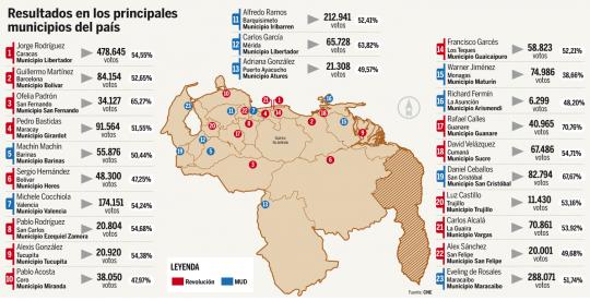 Resultados Elecciones Municipales 8D-2013