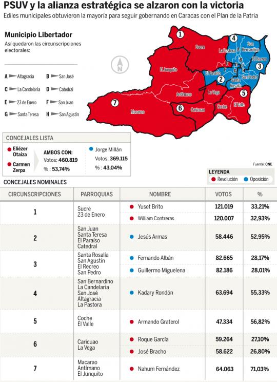 Resultado -Municipales 8D-2013 Concejales