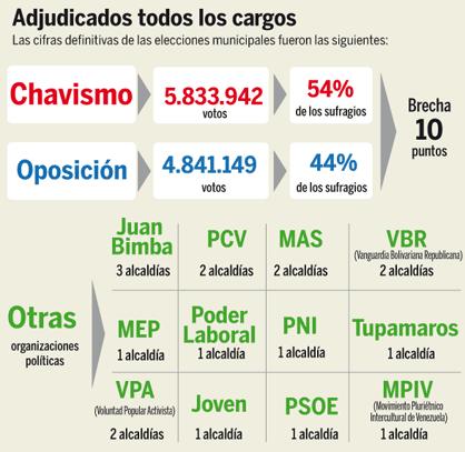 Resultados elecciones Alcaldes 8 de diciembre 2013