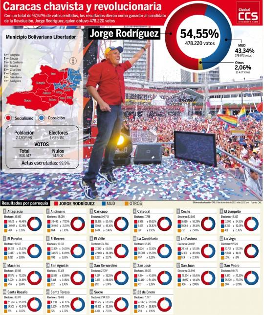 Elecciones 8D en Caracas. Resultados por parroquia