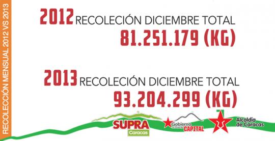 Libertador es el Municipio más limpio del área metropolitana